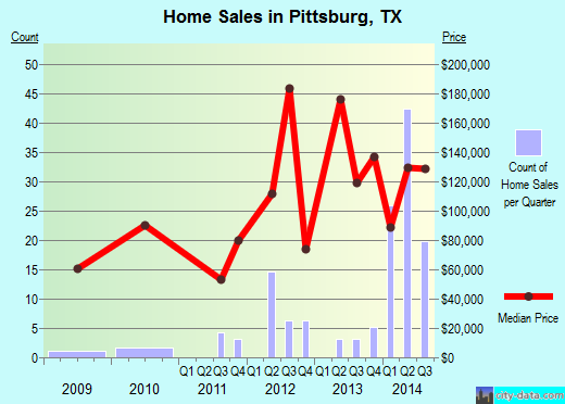 Pittsburg,TX real estate house value index trend
