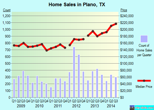 Plano,TX real estate house value index trend