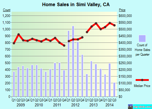 Simi Valley,CA index of house prices