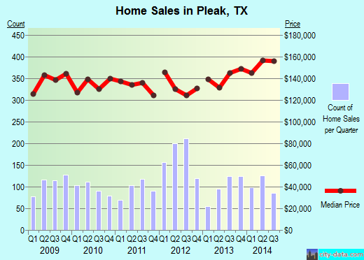 Pleak,TX real estate house value index trend