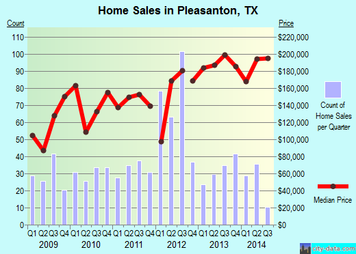 Pleasanton,TX real estate house value index trend