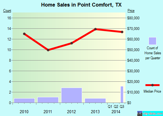 Point Comfort,TX real estate house value index trend