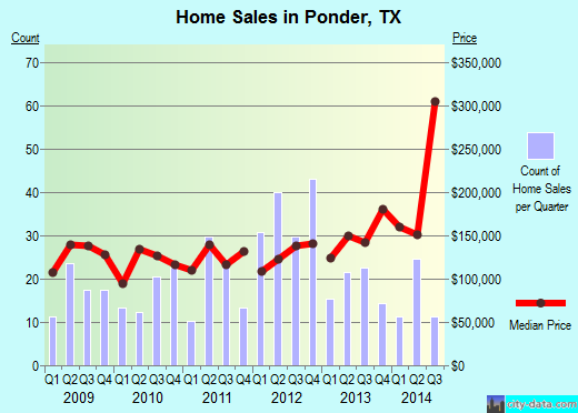 Ponder, TX index of house prices
