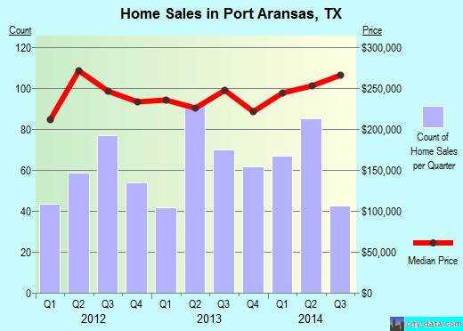 Port Aransas,TX real estate house value index trend