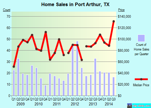 Port Arthur,TX real estate house value index trend