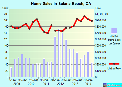 Solana Beach,CA real estate house value index trend