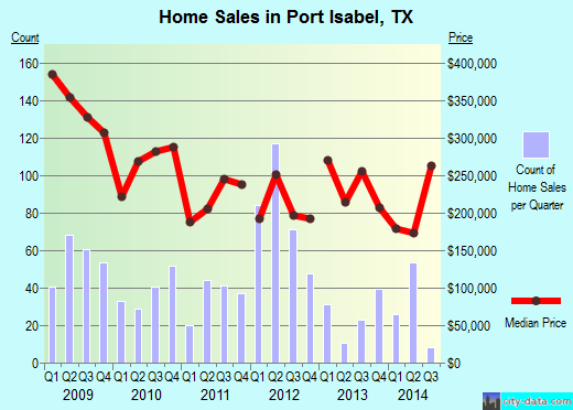 Port Isabel,TX real estate house value index trend