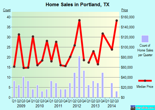 Portland,TX real estate house value index trend