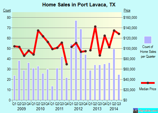 Port Lavaca,TX real estate house value index trend