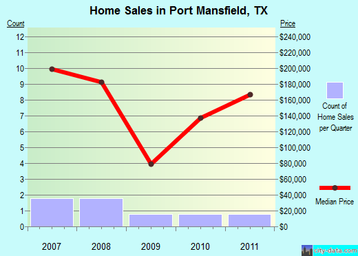 Port Mansfield,TX real estate house value index trend