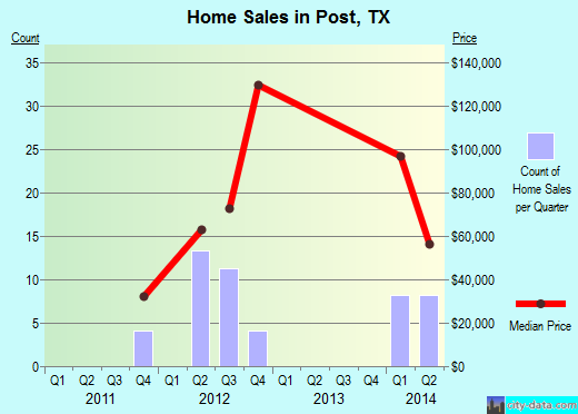 Post,TX real estate house value index trend