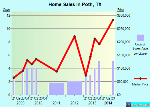 Poth,TX real estate house value index trend