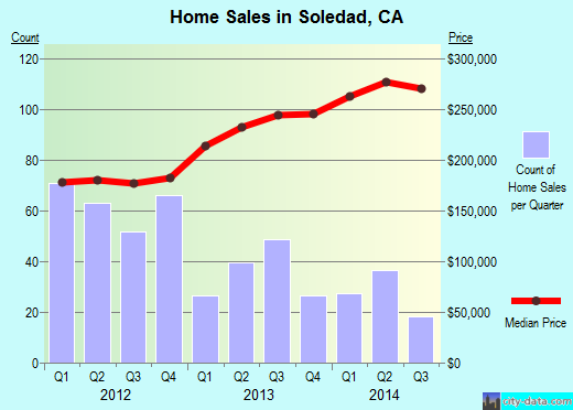 Soledad,CA real estate house value index trend
