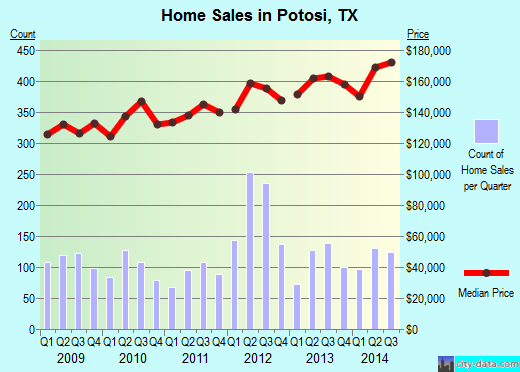 Potosi,TX real estate house value index trend