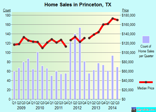 Princeton,TX real estate house value index trend