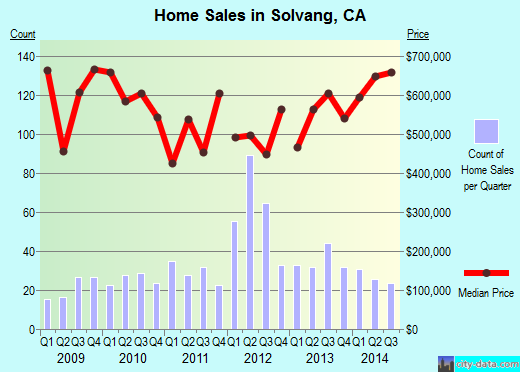 Solvang,CA real estate house value index trend