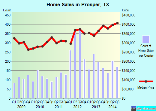 Prosper,TX real estate house value index trend