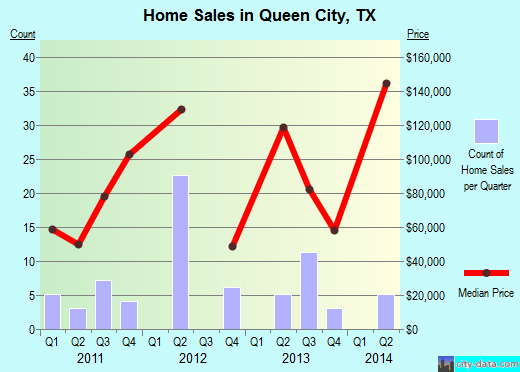 Queen City,TX real estate house value index trend