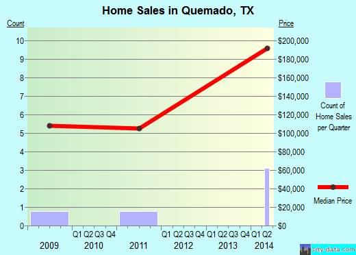 Quemado,TX real estate house value index trend