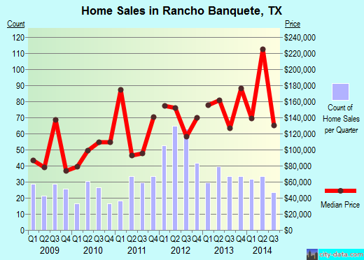 Rancho Banquete,TX real estate house value index trend