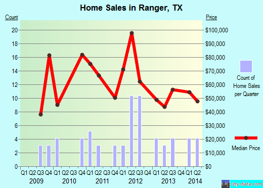 Ranger,TX real estate house value index trend