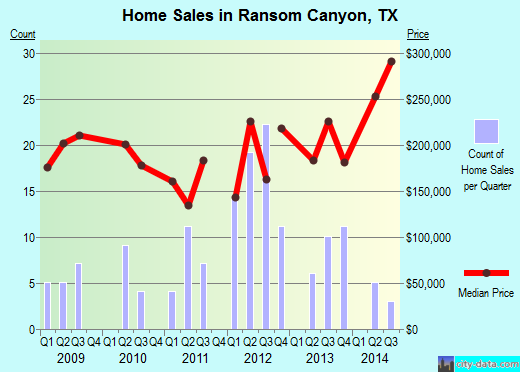 Ransom Canyon,TX real estate house value index trend