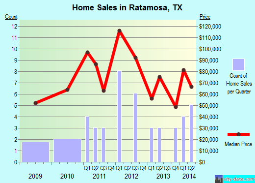 Ratamosa,TX real estate house value index trend