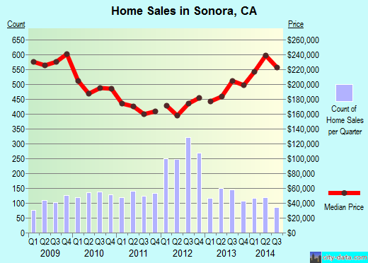 Sonora,CA real estate house value index trend