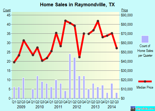 Raymondville,TX real estate house value index trend