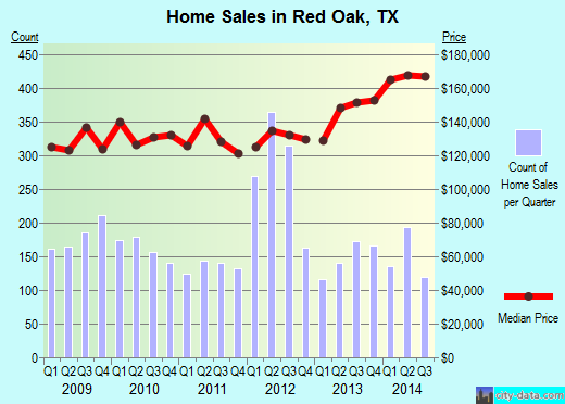Red Oak,TX real estate house value index trend