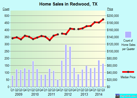 Redwood,TX real estate house value index trend