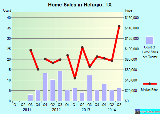 Refugio,TX real estate house value index trend
