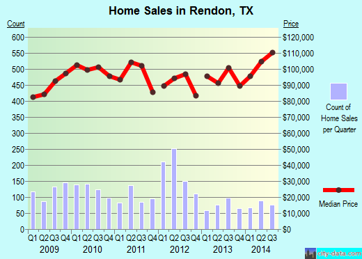 Rendon,TX real estate house value index trend