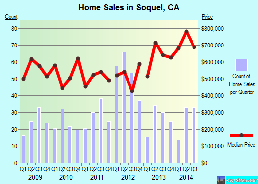 Soquel,CA real estate house value index trend