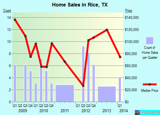 Rice,TX real estate house value index trend