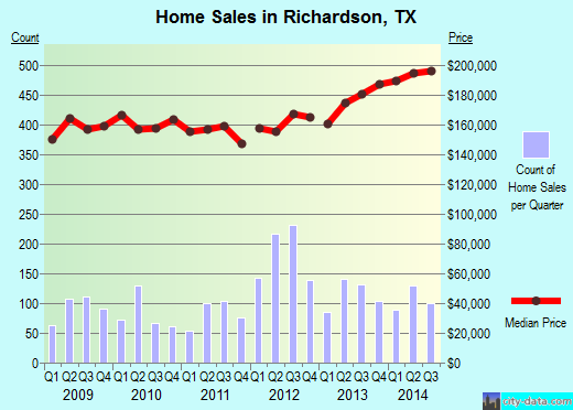 Richardson,TX real estate house value index trend