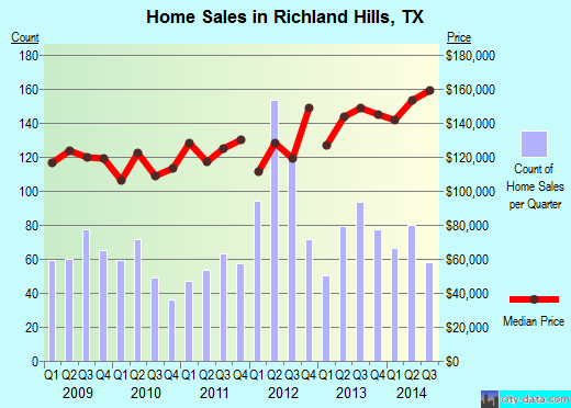 Richland Hills,TX real estate house value index trend