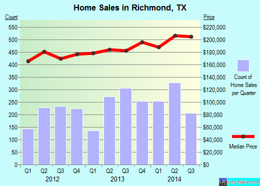 Richmond,TX real estate house value index trend
