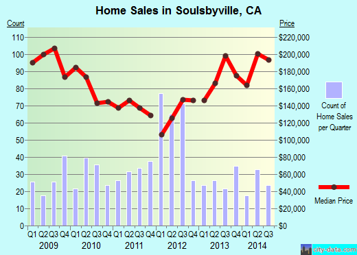 Soulsbyville,CA real estate house value index trend