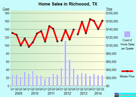 Richwood,TX real estate house value index trend