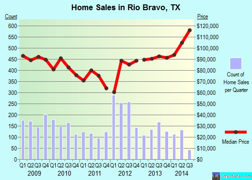 Rio Bravo,TX real estate house value index trend