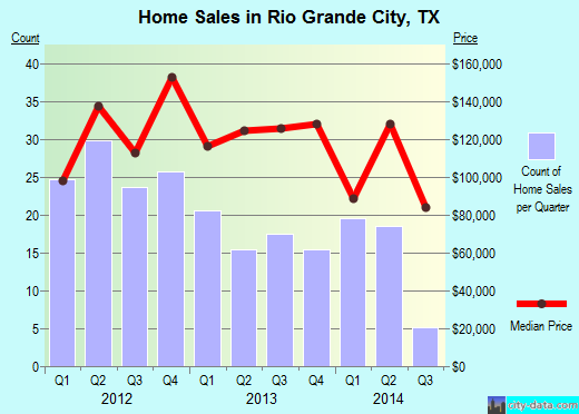 Rio Grande City,TX real estate house value index trend