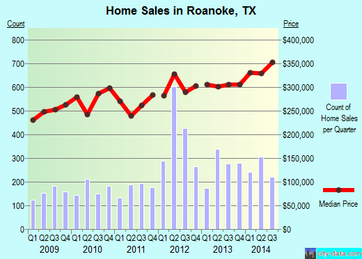 Roanoke,TX real estate house value index trend
