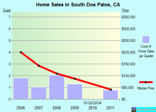 South Dos Palos,CA index of house prices