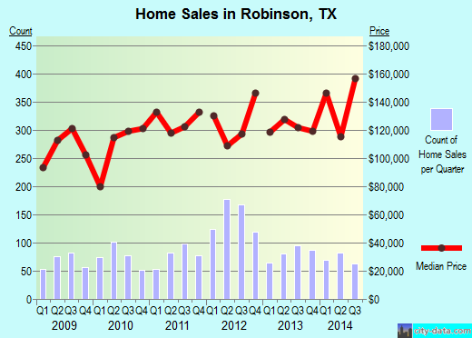 Robinson,TX real estate house value index trend