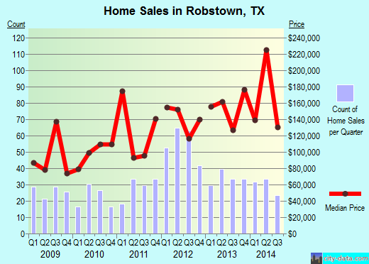Robstown,TX real estate house value index trend