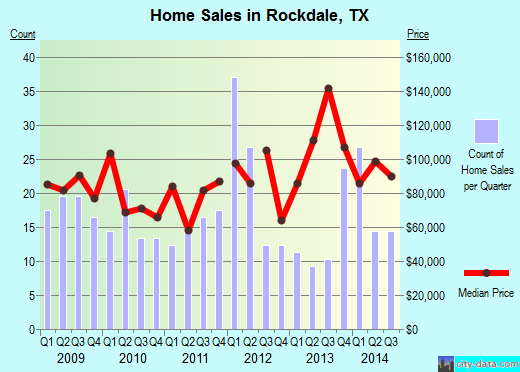Rockdale,TX real estate house value index trend