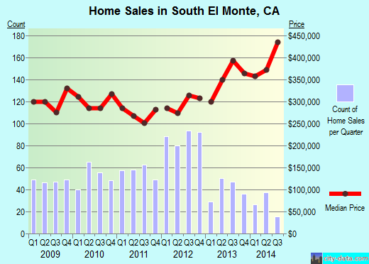 South El Monte,CA real estate house value index trend