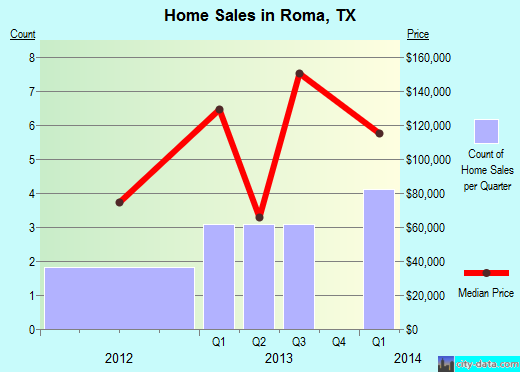 Roma,TX real estate house value index trend