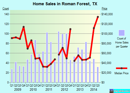 Roman Forest,TX real estate house value index trend
